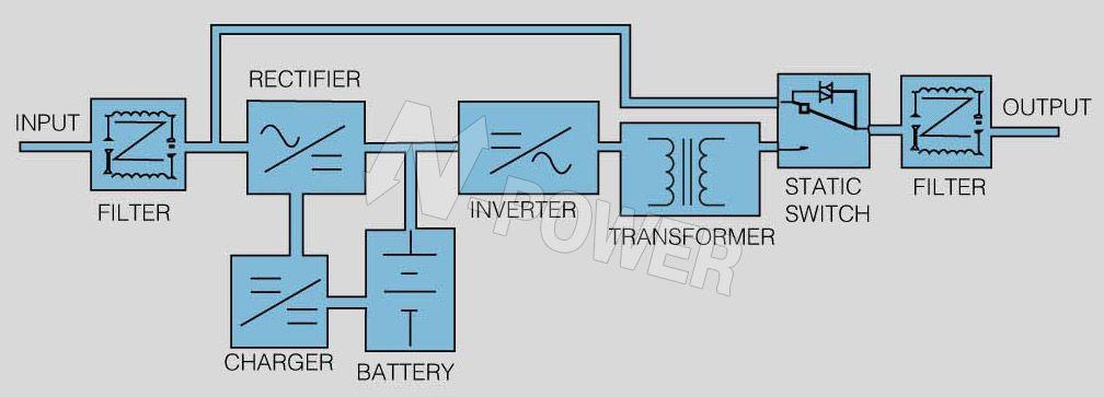 Блок-схема ИБП Power-Vision