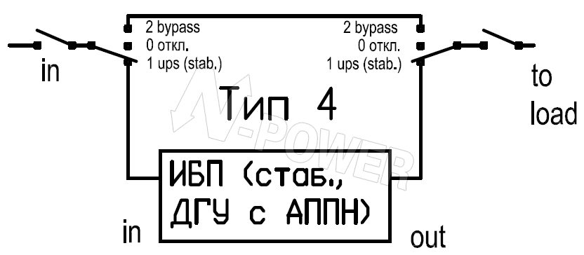 Пример ошибочного байпаса.