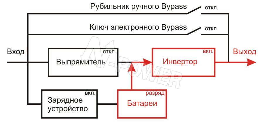B) Батарейный (автономный)