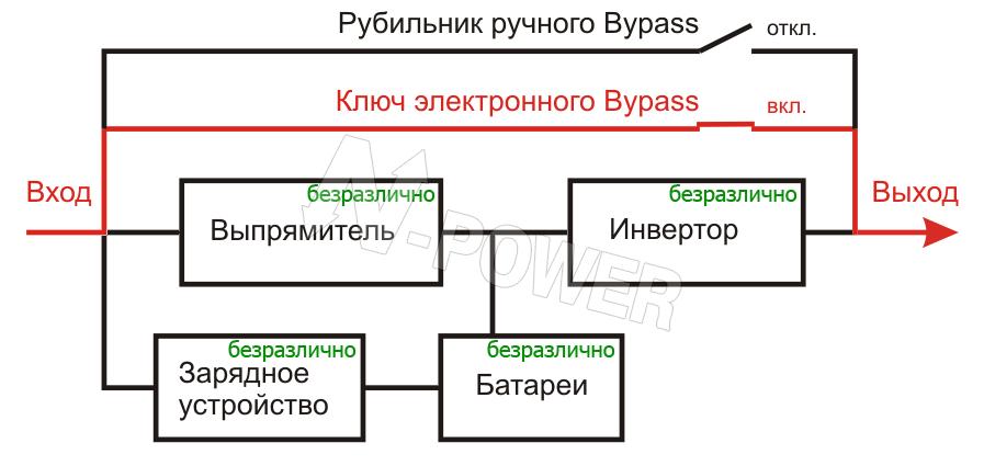C) Режим электронного байпас