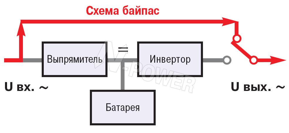 Помимо статического байпас все мощные ИБП и, большинство ИБП средней мощности имеют ручной байпас.