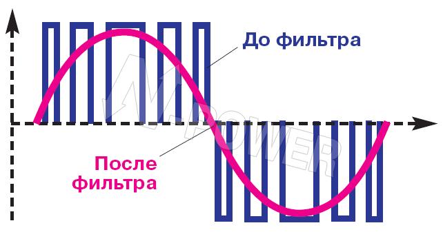 ВЧ ШИМ (широтно-импульсной